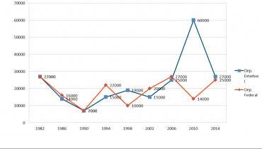Construções do PDT de 1982 até 2016. Caxias do Sul esta refletindo. E agora em 2018?