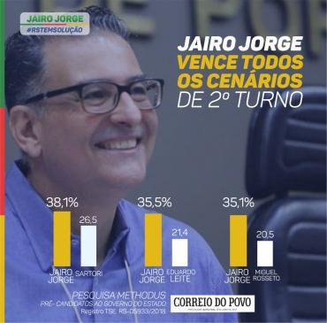 Jairo Jorge vence todos os adversários no segundo turno Pesquisa aponta para crescimento do pré-candidato do PDT na corrida ao Palácio Piratini